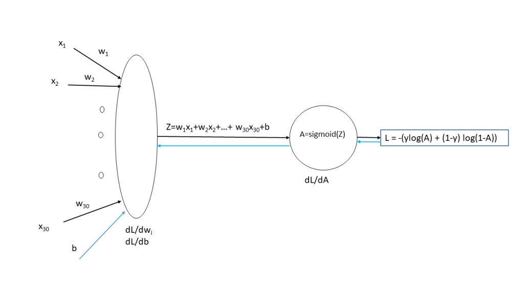 logistic regression – Giga thoughts …