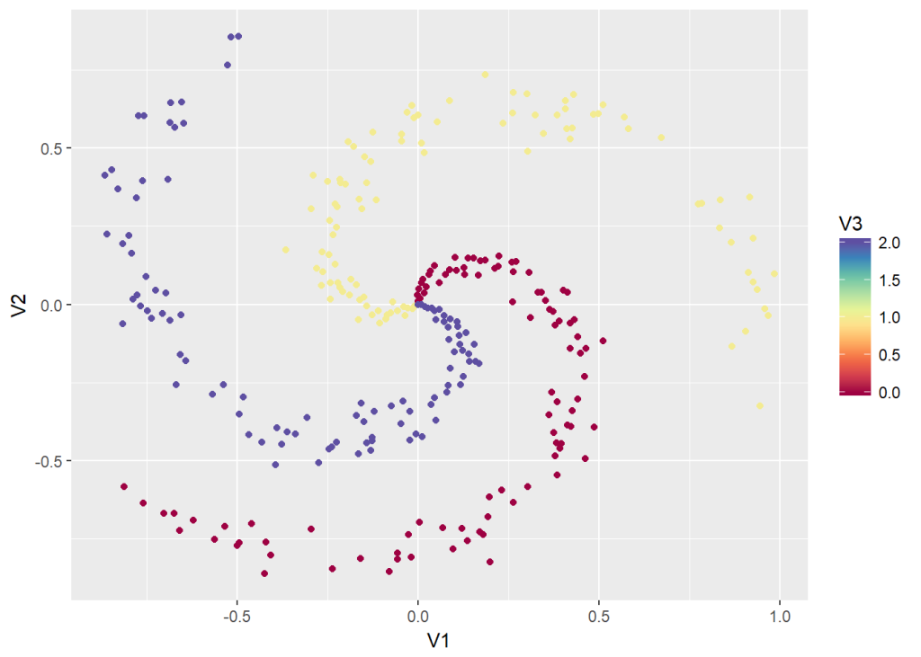 Deep Learning from first principles in Python, R and Octave – Part 4