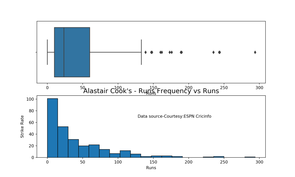 Introducing cricpy:A python package to analyze performances