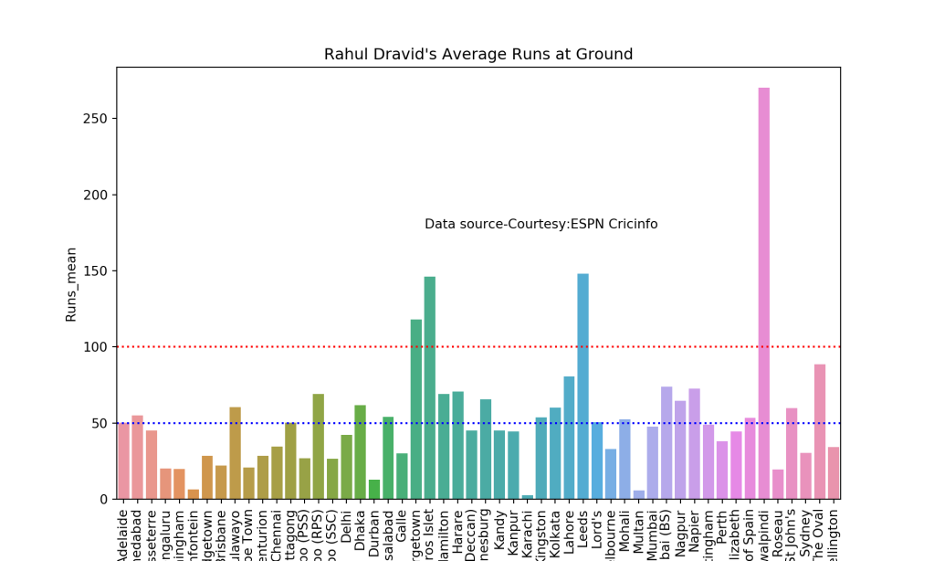 Introducing cricpy:A python package to analyze performances of