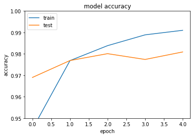 Getting started with Tensorflow, Keras in Python and R | R